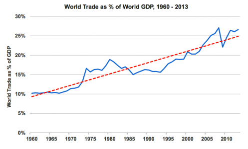 trade as % gdp