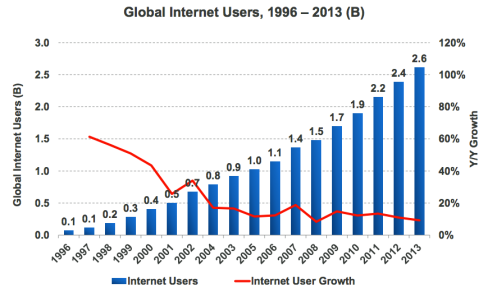 global net users